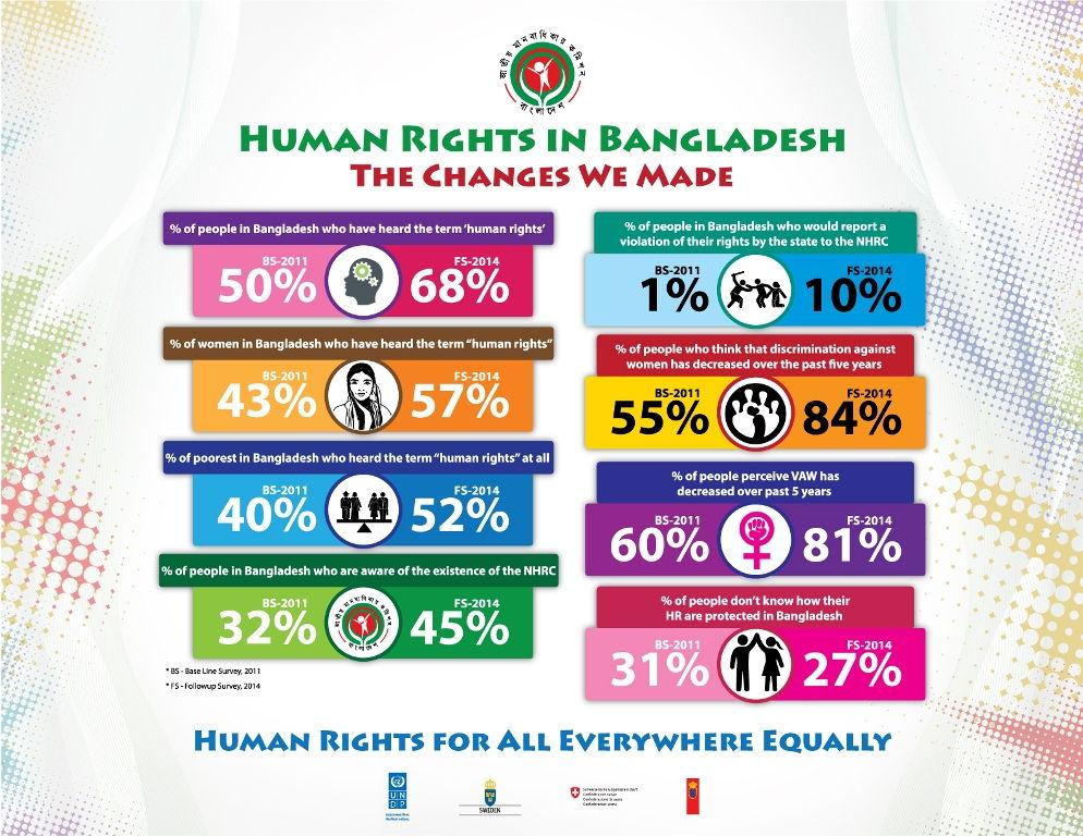 UNDP, NHRC - Human Rights